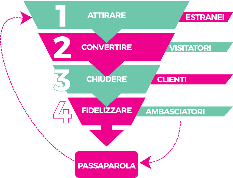 gli step del web marketing web agency napoli flashex