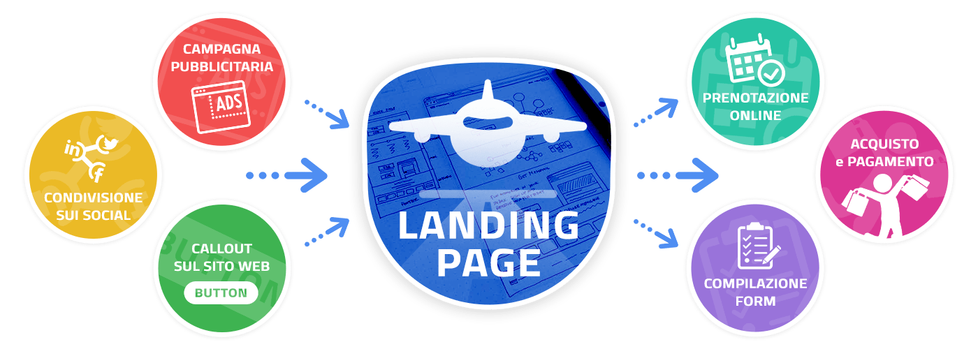 Landing page lead generation web marketing